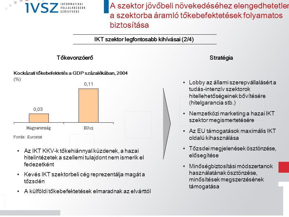 IKT szektor legfontosabb kihívásai (2/4)