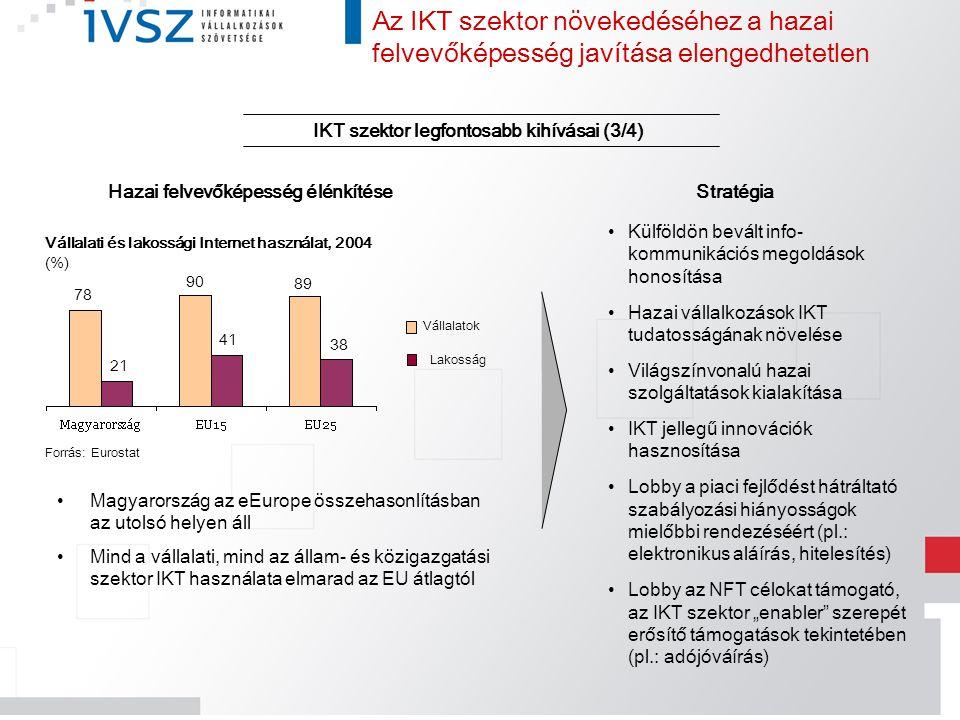 Az IKT szektor növekedéséhez a hazai felvevőképesség javítása elengedhetetlen