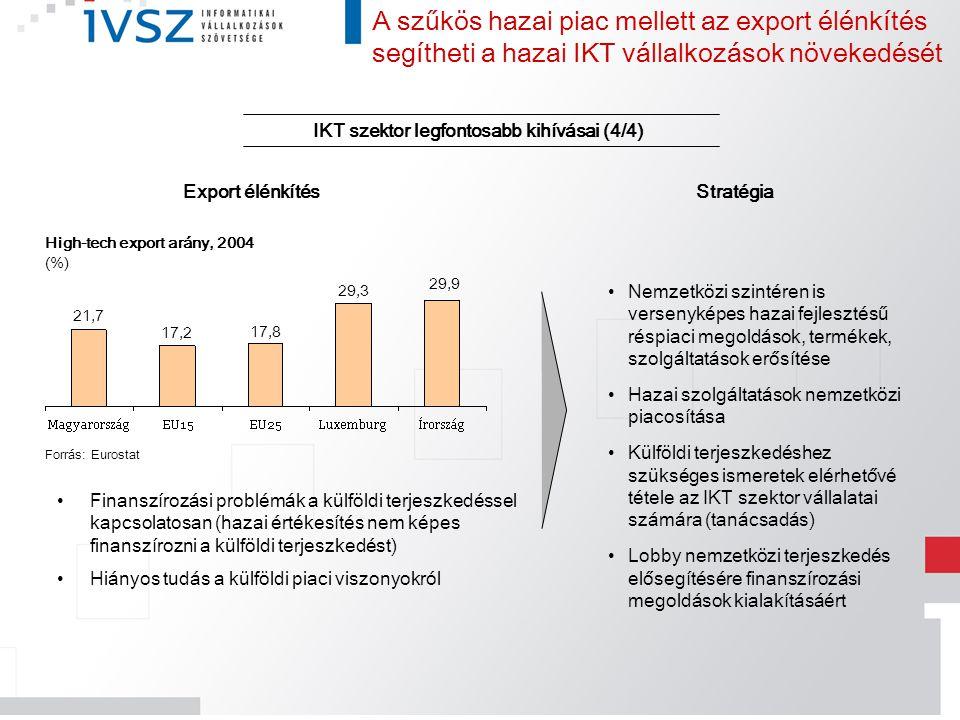 IKT szektor legfontosabb kihívásai (4/4)