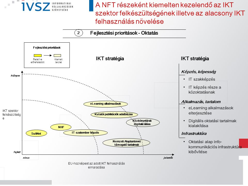 A NFT részeként kiemelten kezelendő az IKT szektor felkészültségének illetve az alacsony IKT felhasználás növelése