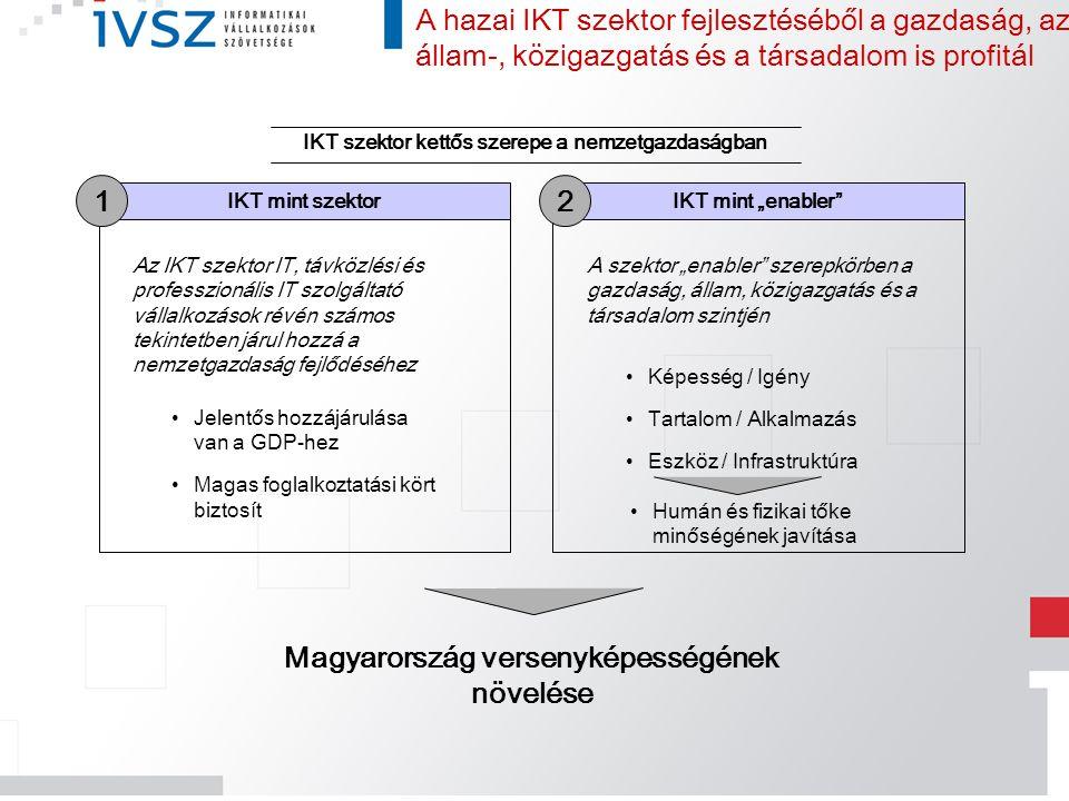 1 2 Magyarország versenyképességének növelése