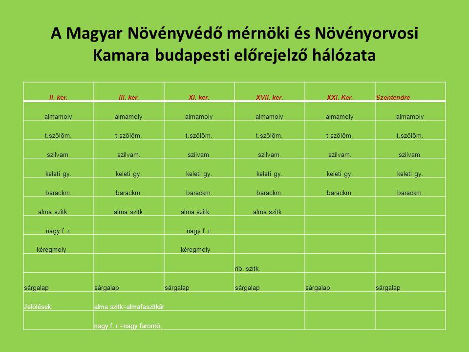 A Magyar Növényvédő mérnöki és Növényorvosi Kamara budapesti előrejelző hálózata