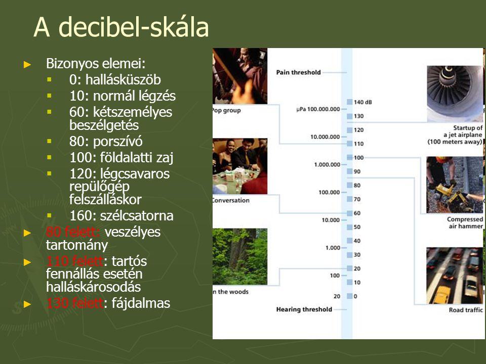 A decibel-skála Bizonyos elemei: 0: hallásküszöb 10: normál légzés