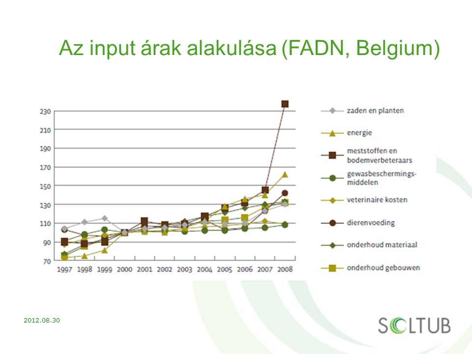 Az input árak alakulása (FADN, Belgium)