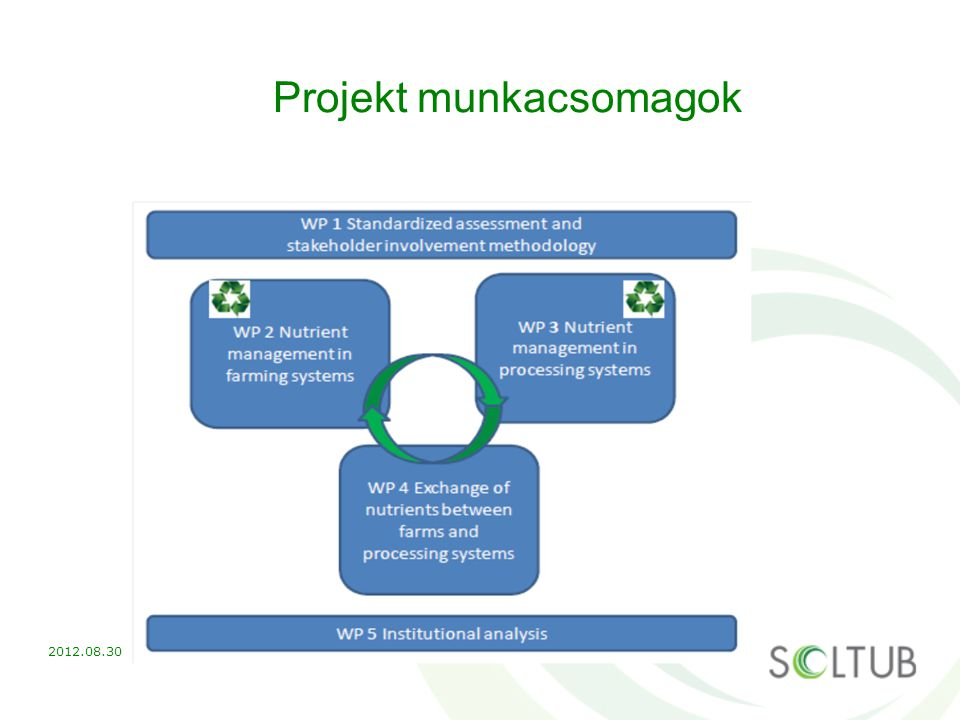 Projekt munkacsomagok