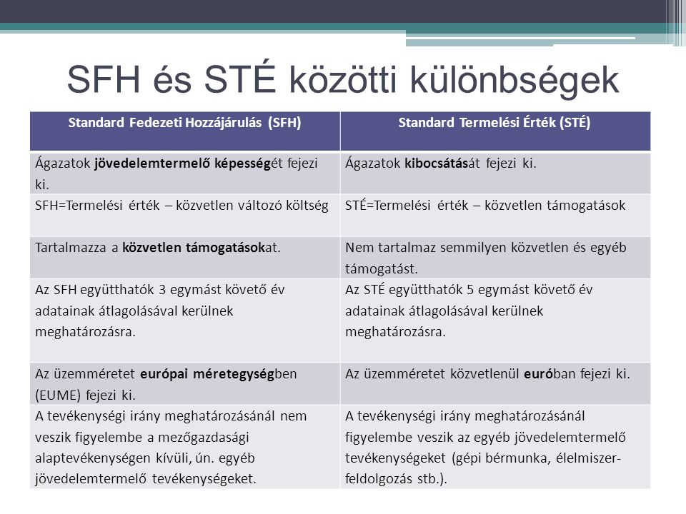 Standard Fedezeti Hozzájárulás (SFH) Standard Termelési Érték (STÉ)