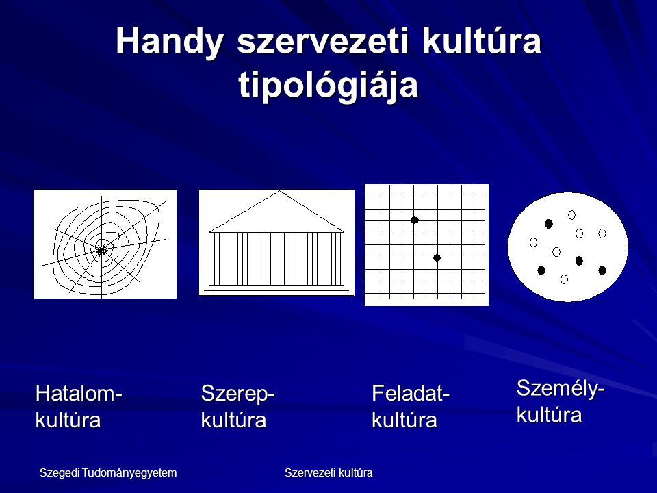 Handy szervezeti kultúra tipológiája