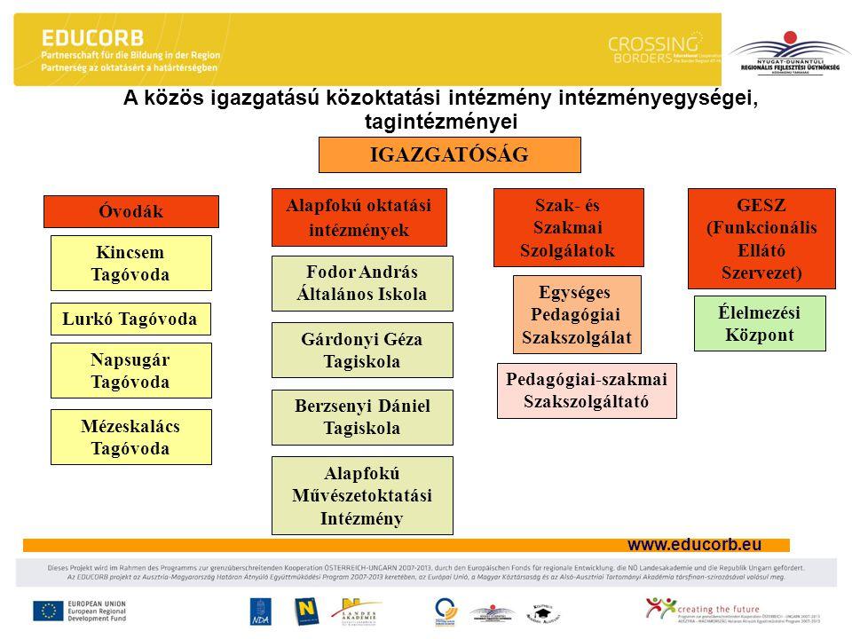 A közös igazgatású közoktatási intézmény intézményegységei, tagintézményei