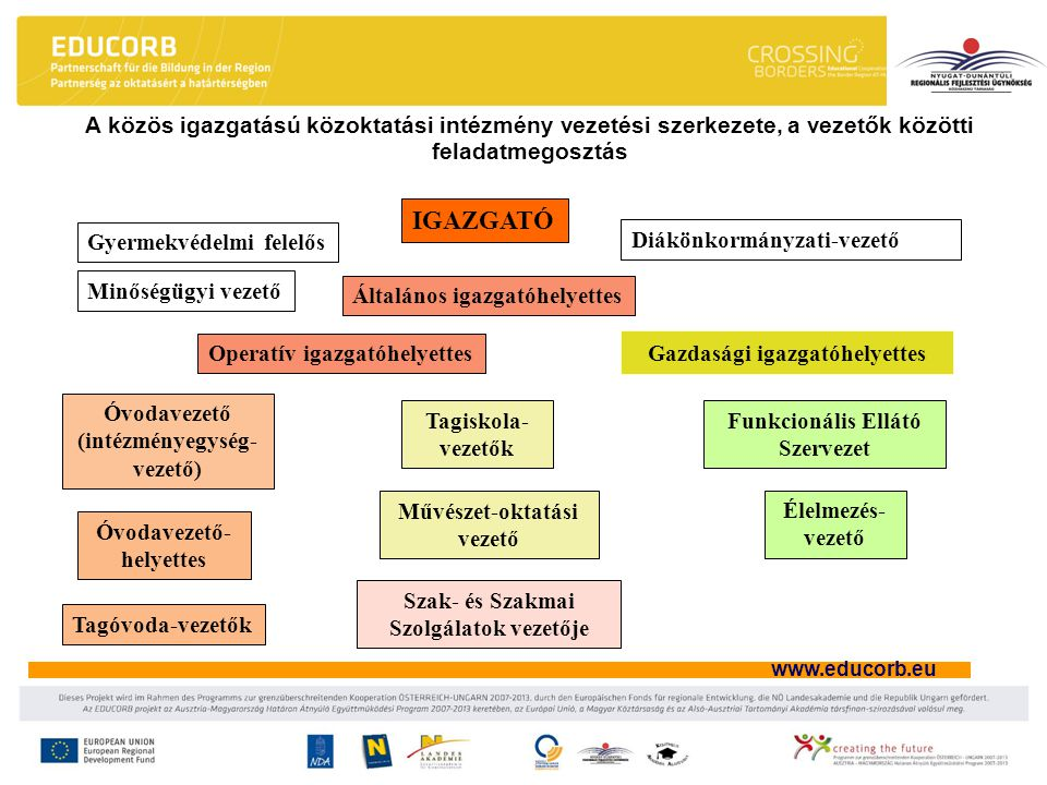 A közös igazgatású közoktatási intézmény vezetési szerkezete, a vezetők közötti feladatmegosztás