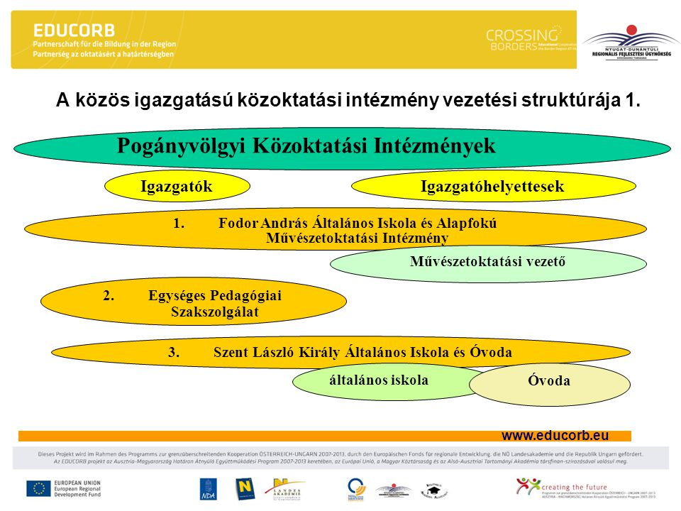 A közös igazgatású közoktatási intézmény vezetési struktúrája 1.