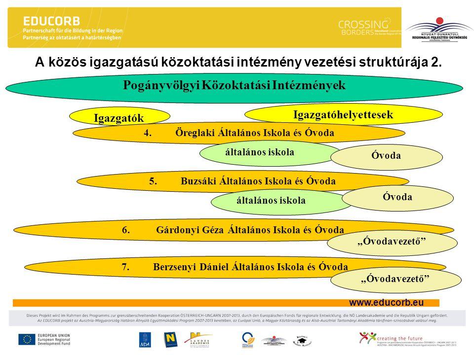 A közös igazgatású közoktatási intézmény vezetési struktúrája 2.