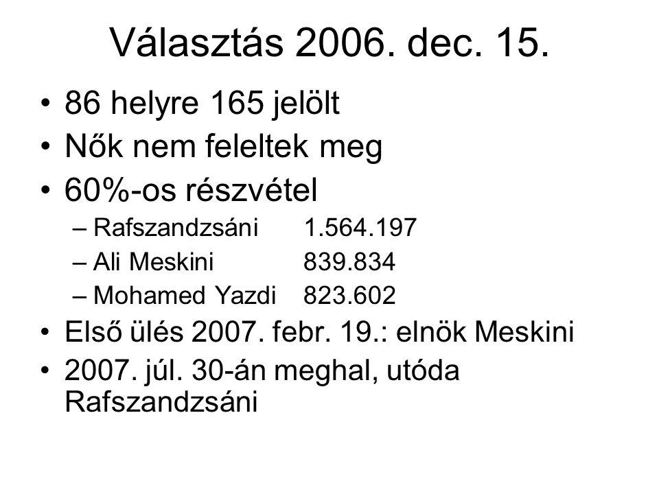 Választás 2006. dec. 15. 86 helyre 165 jelölt Nők nem feleltek meg