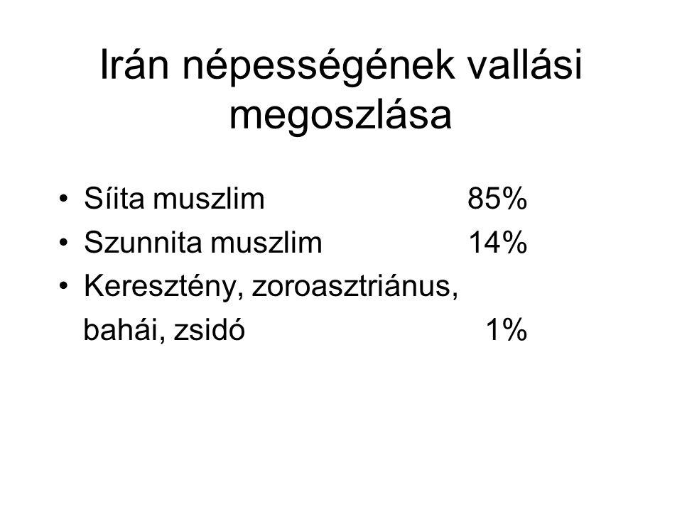 Irán népességének vallási megoszlása