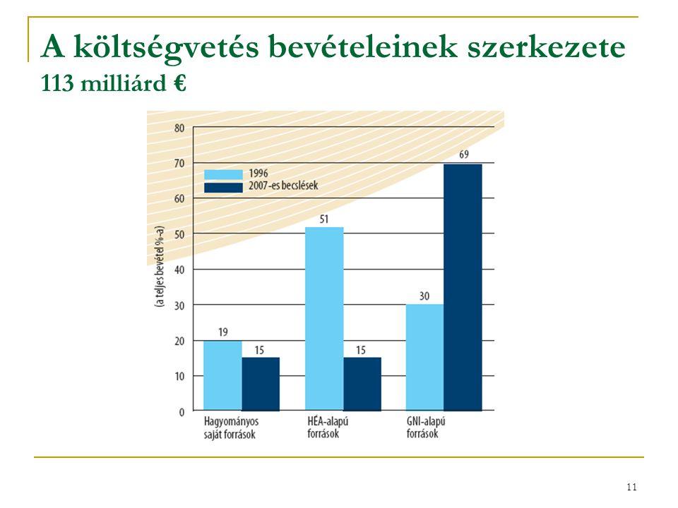 A költségvetés bevételeinek szerkezete 113 milliárd €