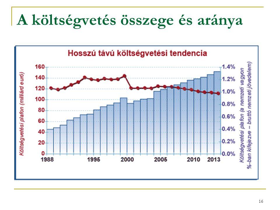 A költségvetés összege és aránya