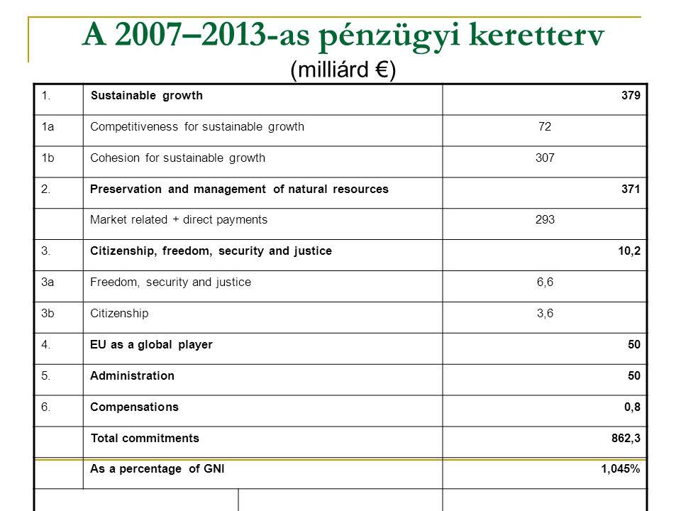 A 2007–2013-as pénzügyi keretterv