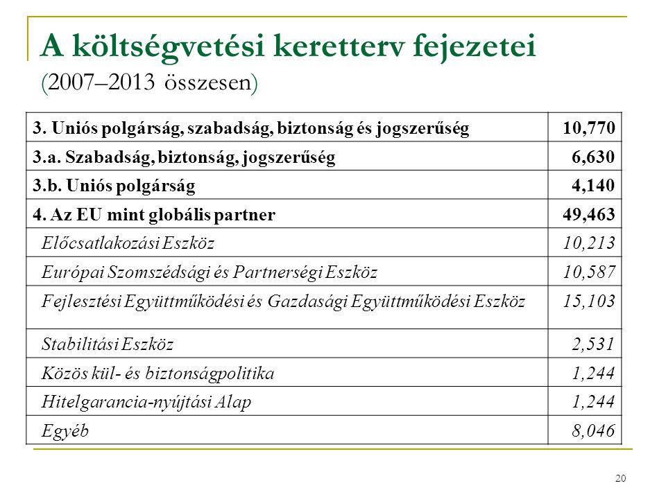 A költségvetési keretterv fejezetei (2007–2013 összesen)