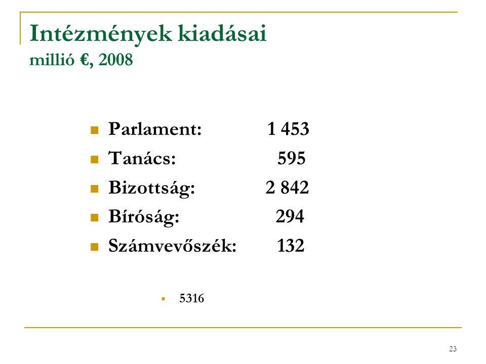 Intézmények kiadásai millió €, 2008
