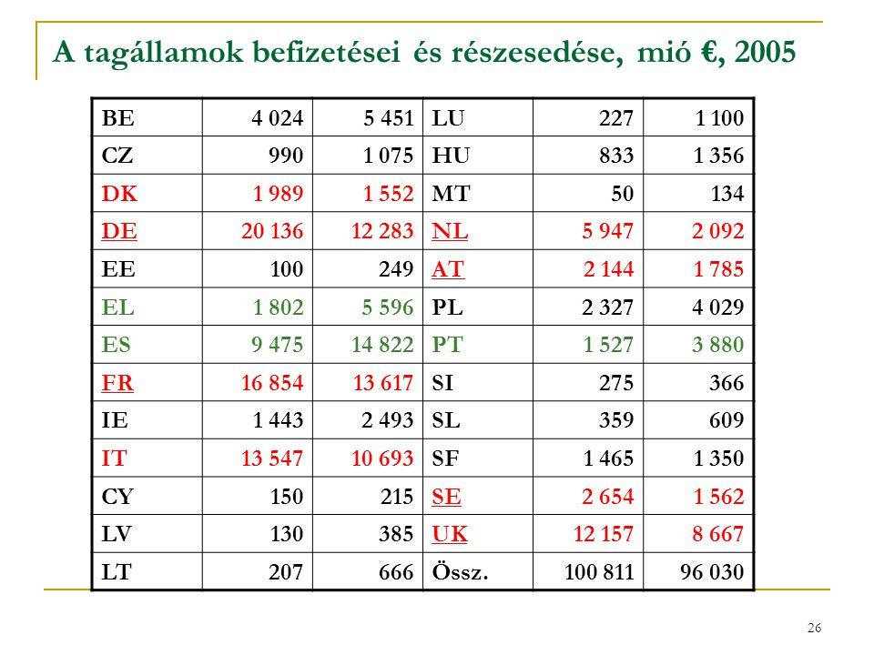 A tagállamok befizetései és részesedése, mió €, 2005