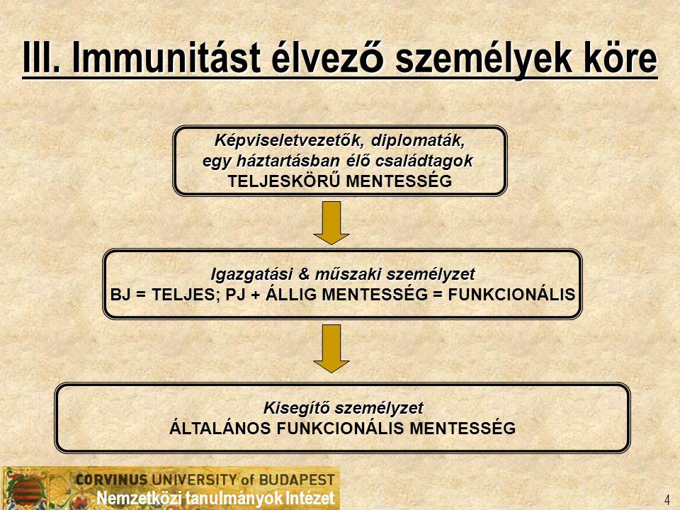 III. Immunitást élvező személyek köre