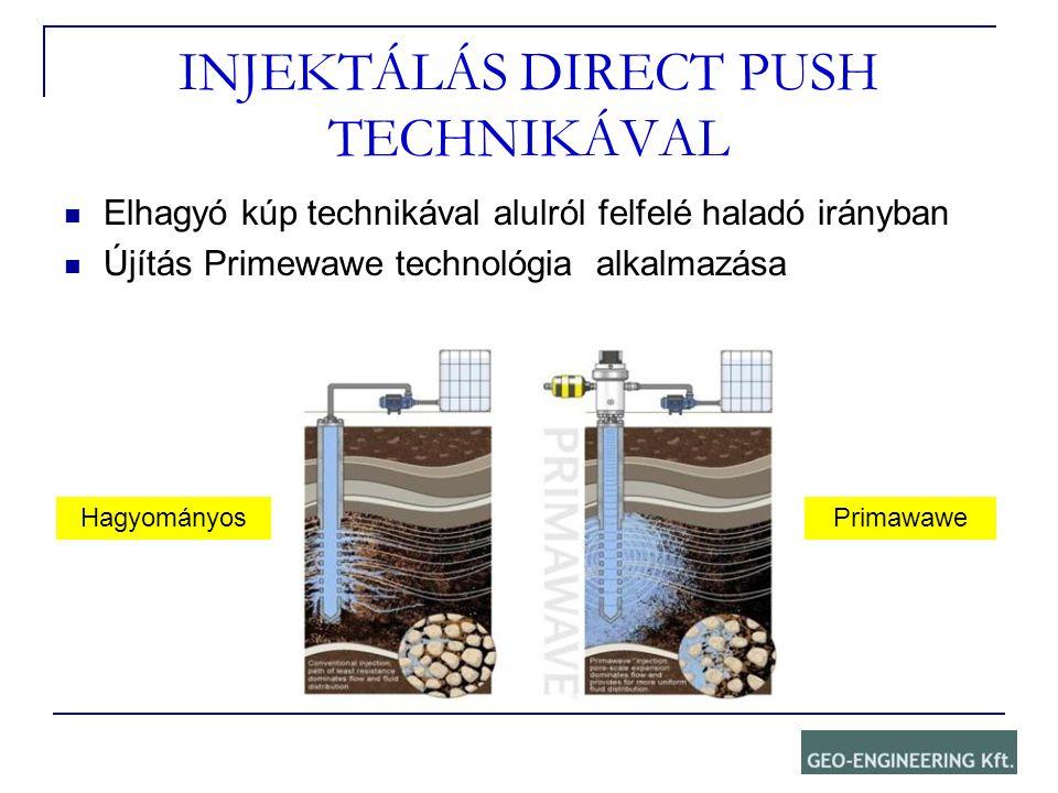 INJEKTÁLÁS DIRECT PUSH TECHNIKÁVAL