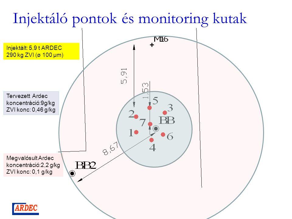 Injektáló pontok és monitoring kutak