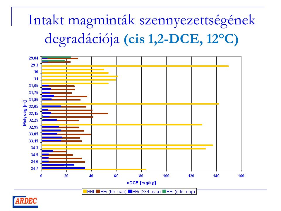 Intakt magminták szennyezettségének degradációja (cis 1,2-DCE, 12°C)