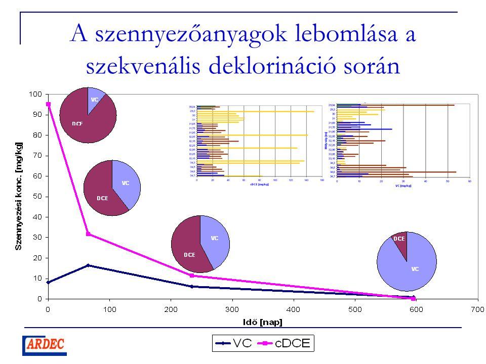 A szennyezőanyagok lebomlása a szekvenális deklorináció során