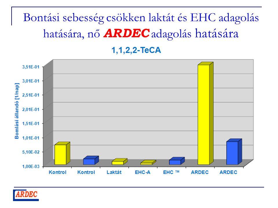 Bontási sebesség csökken laktát és EHC adagolás hatására, nő ARDEC adagolás hatására