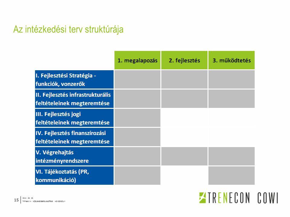 Az intézkedési terv struktúrája