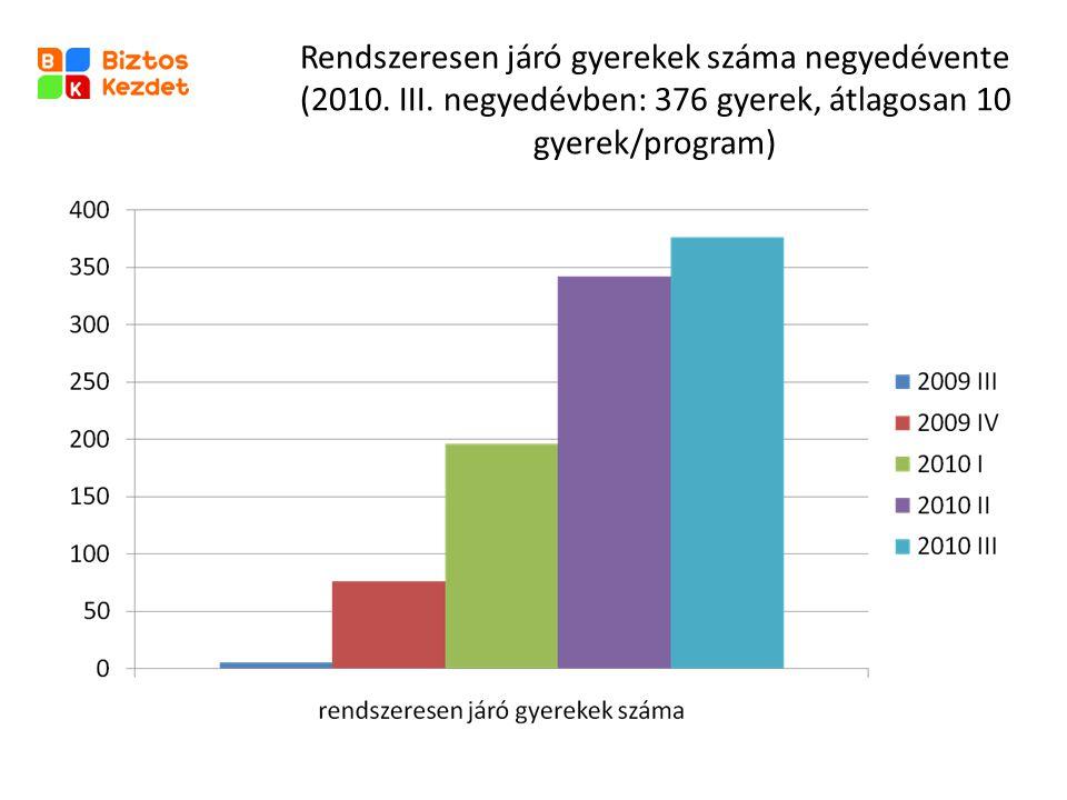 Rendszeresen járó gyerekek száma negyedévente (2010. III