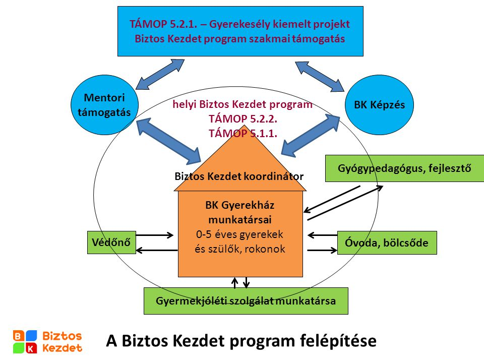 A Biztos Kezdet program felépítése