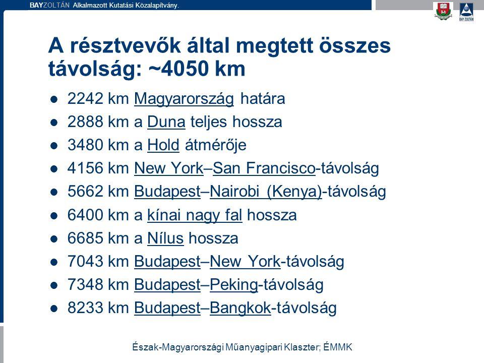 A résztvevők által megtett összes távolság: ~4050 km