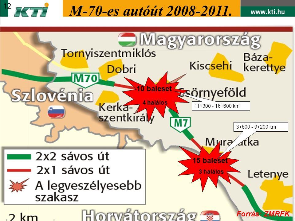 M-70-es autóút 2008-2011. 12 10 baleset 4 halálos 15 baleset