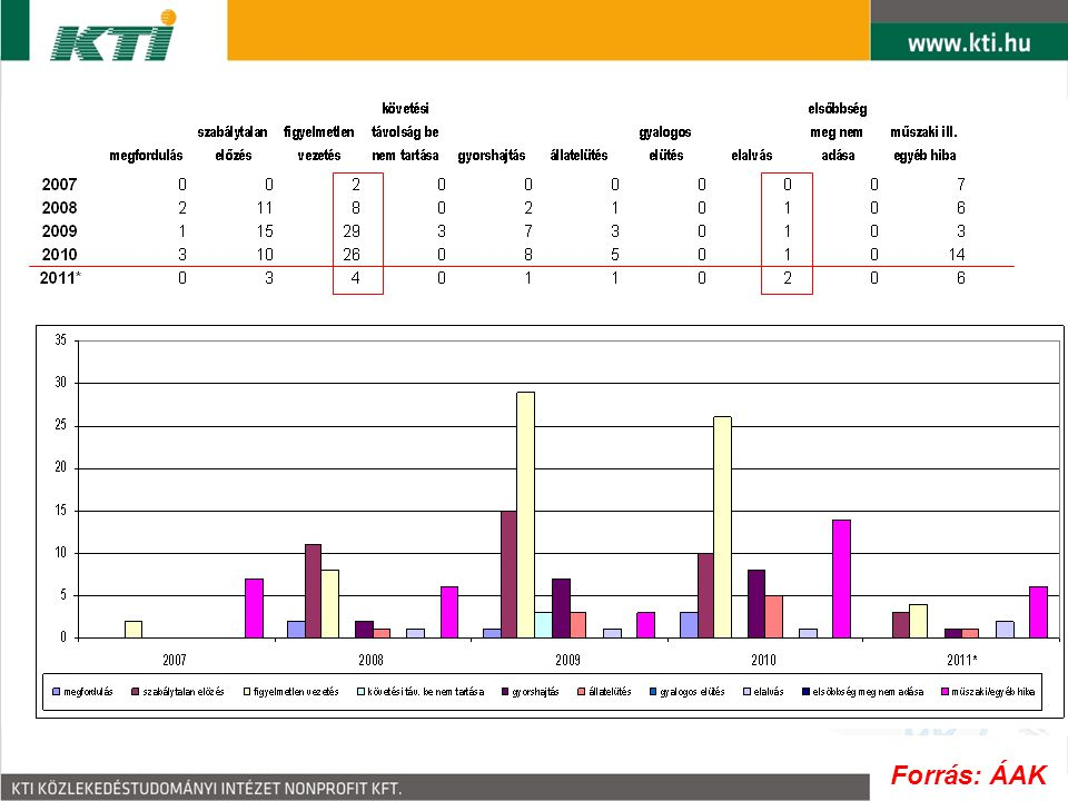 Személysérüléses balesetek az M70 autóút 0-21,3 km szelvények közötti szakaszán 2007-2011. VI. között 500 méteres szakaszolással
