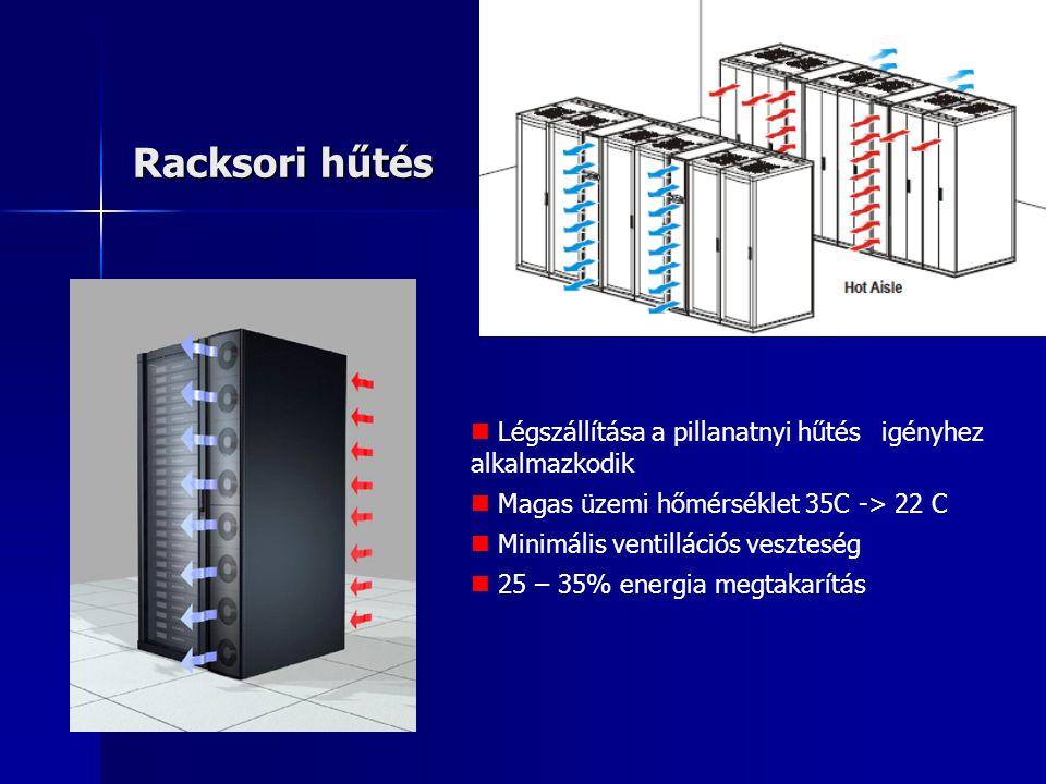 Racksori hűtés Légszállítása a pillanatnyi hűtés igényhez alkalmazkodik. Magas üzemi hőmérséklet 35C -> 22 C.