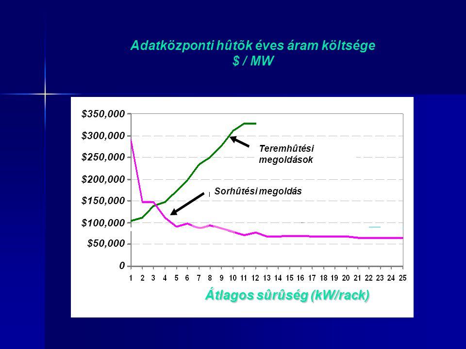 Adatközponti hûtõk éves áram költsége $ / MW