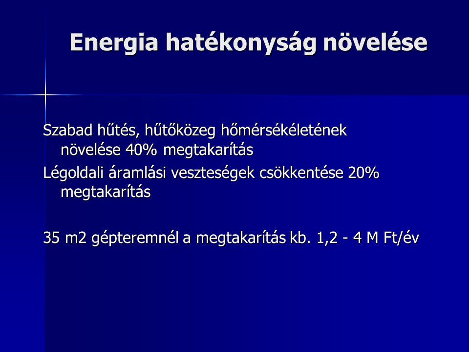 Energia hatékonyság növelése