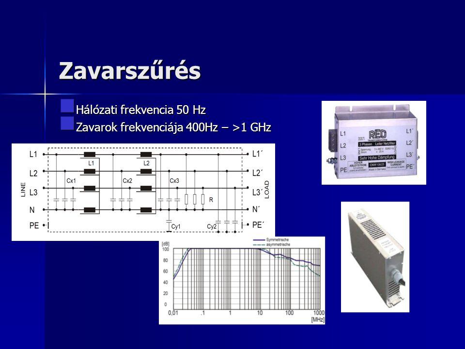 Zavarszűrés Hálózati frekvencia 50 Hz