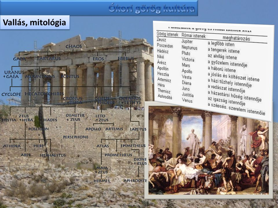 Ókori görög kultúra Vallás, mitológia