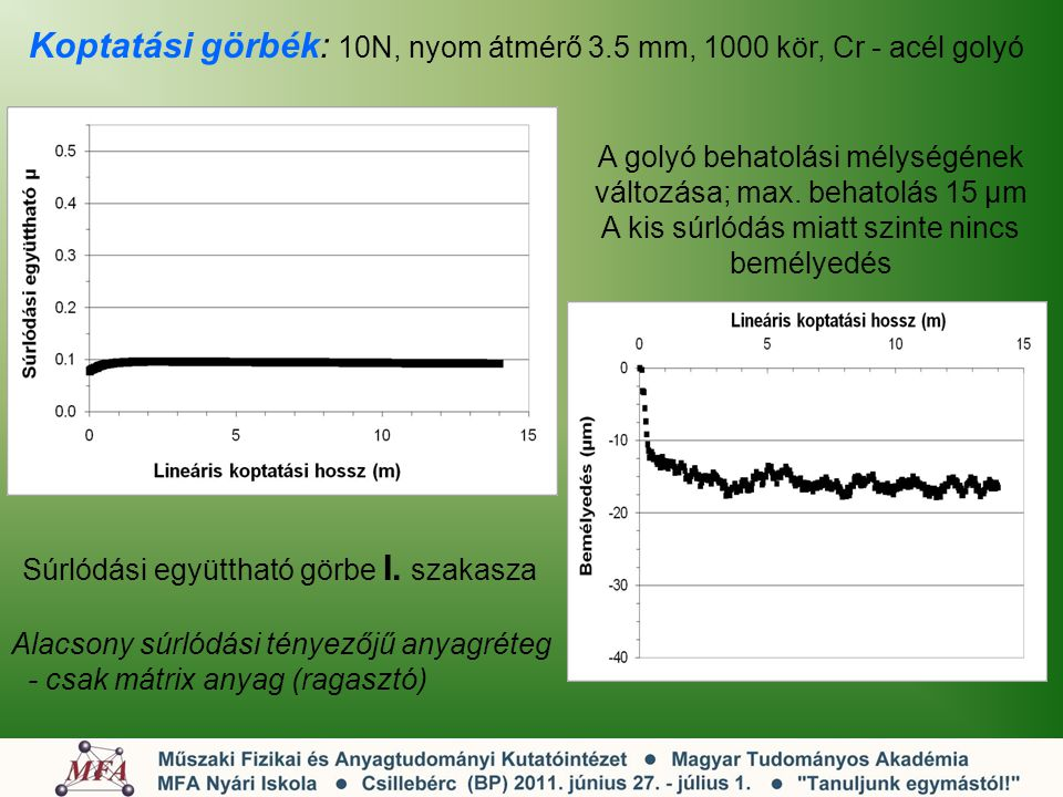 Koptatási görbék: 10N, nyom átmérő 3.5 mm, 1000 kör, Cr - acél golyó