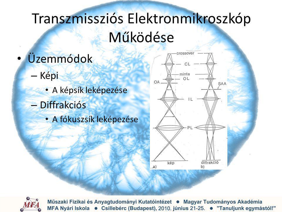 Transzmissziós Elektronmikroszkóp Működése