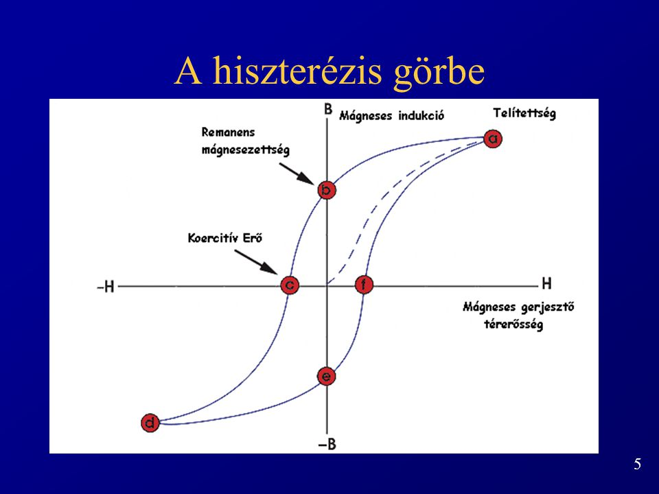 A hiszterézis görbe