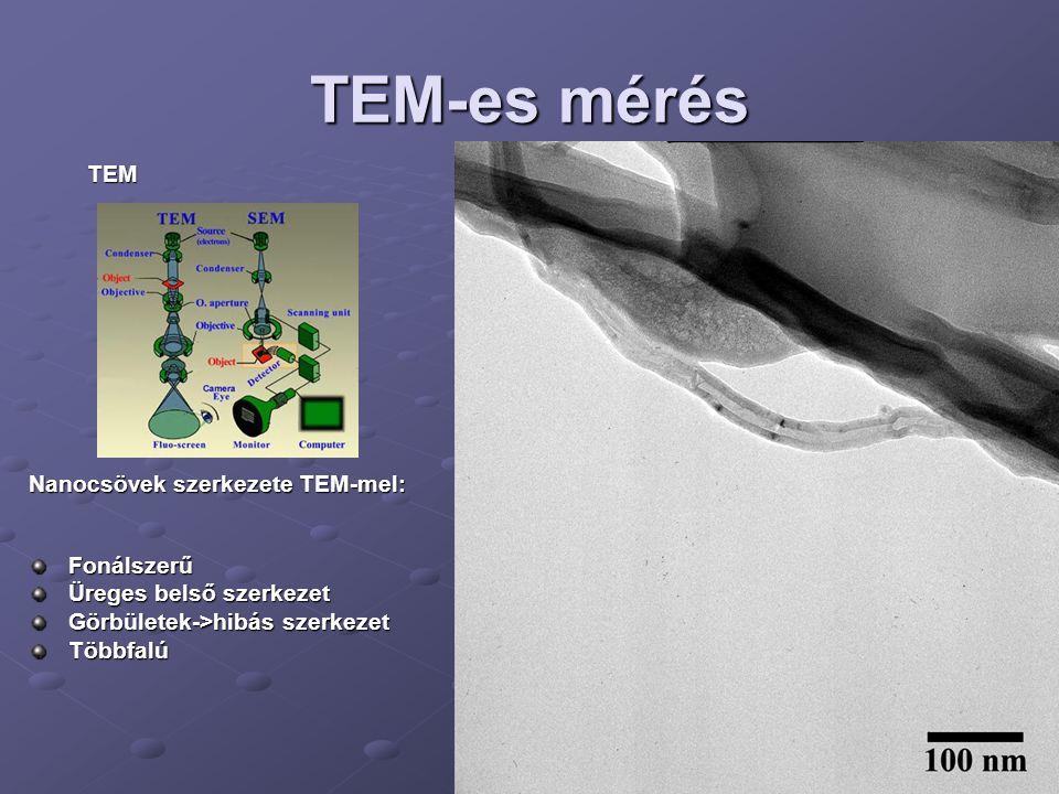 TEM-es mérés Nanocsövek szerkezete TEM-mel: Fonálszerű