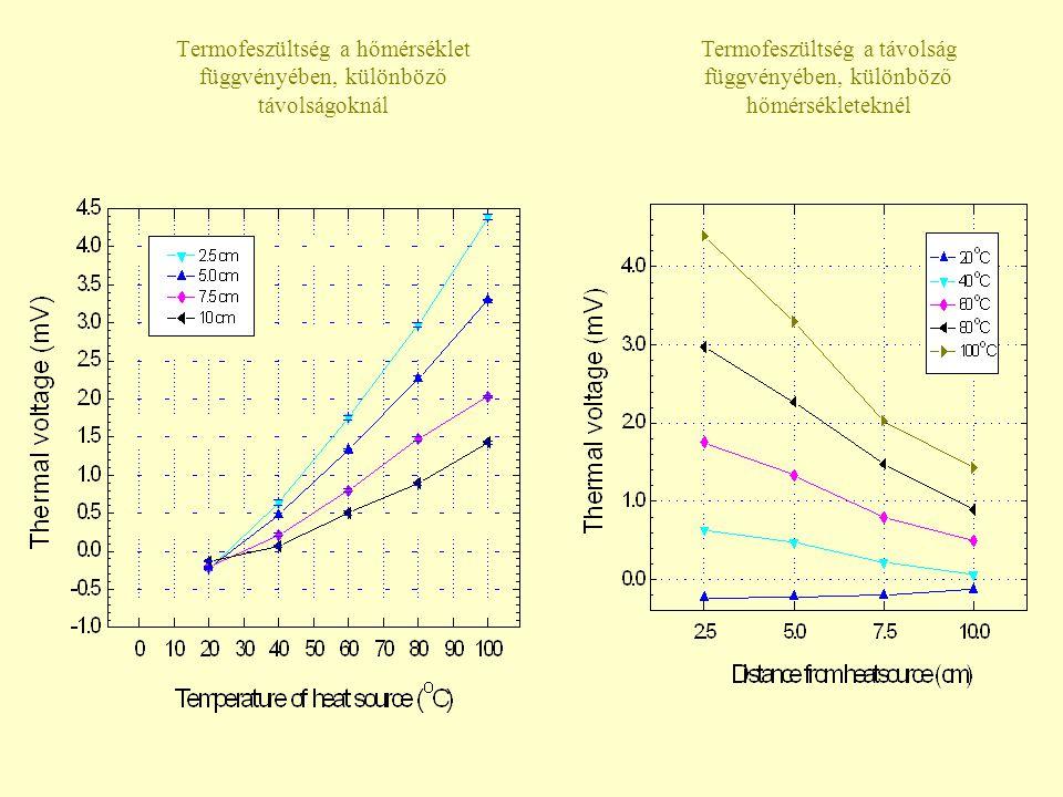 Termofeszültség a hőmérséklet függvényében, különböző távolságoknál