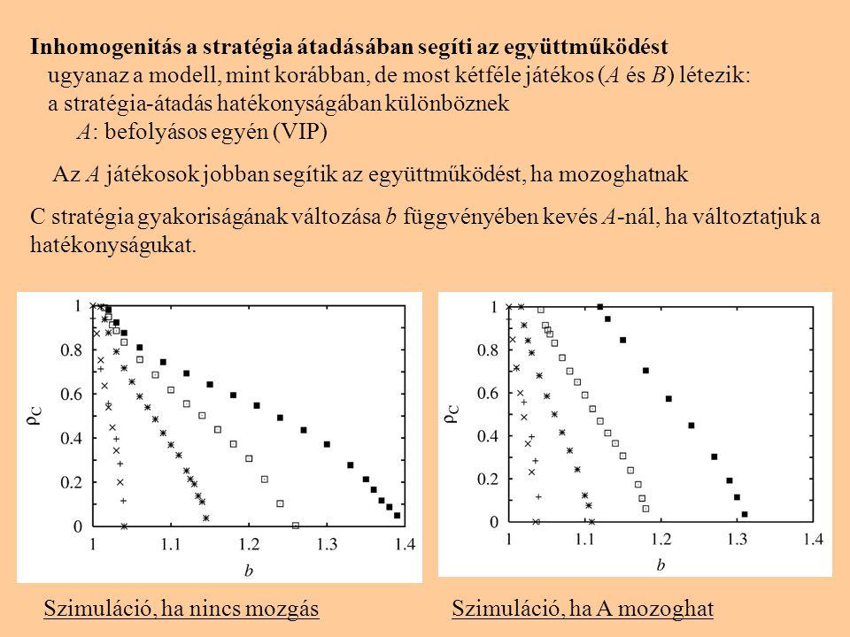 Inhomogenitás a stratégia átadásában segíti az együttműködést