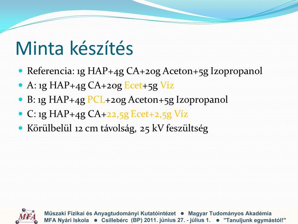 Minta készítés Referencia: 1g HAP+4g CA+20g Aceton+5g Izopropanol