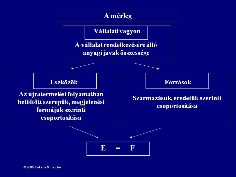 E = F A mérleg Vállalati vagyon