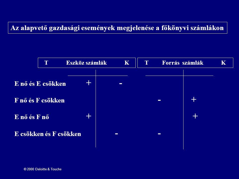Az alapvető gazdasági események megjelenése a főkönyvi számlákon