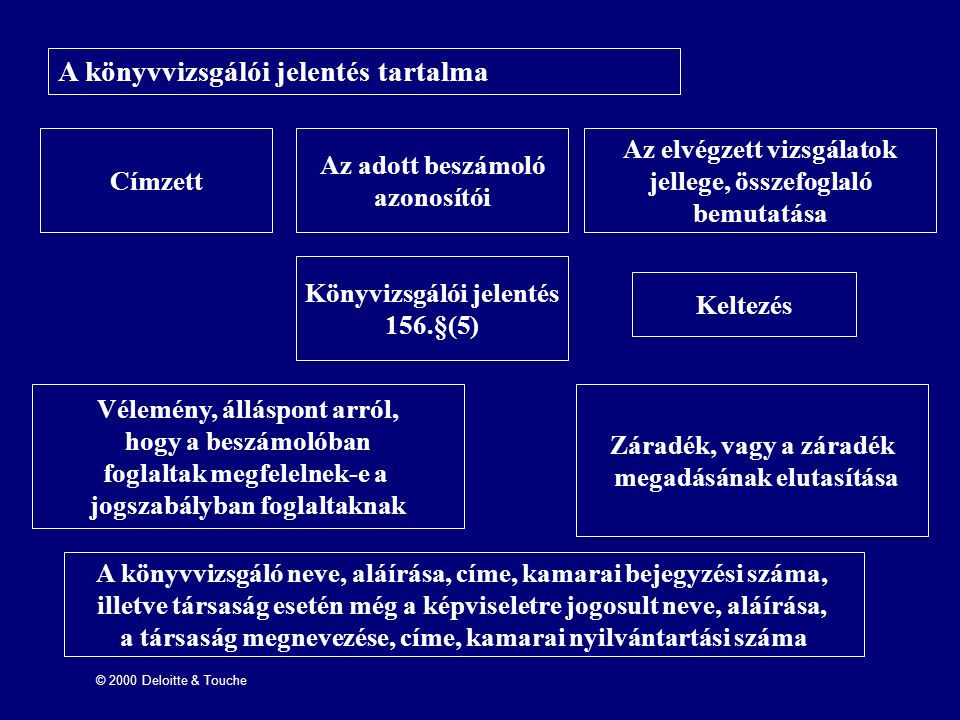 A könyvvizsgálói jelentés tartalma